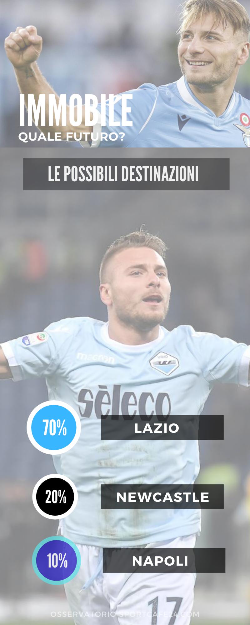 Futuro Immobile, tra rinnovo con la Lazio e le altre opzioni italiane