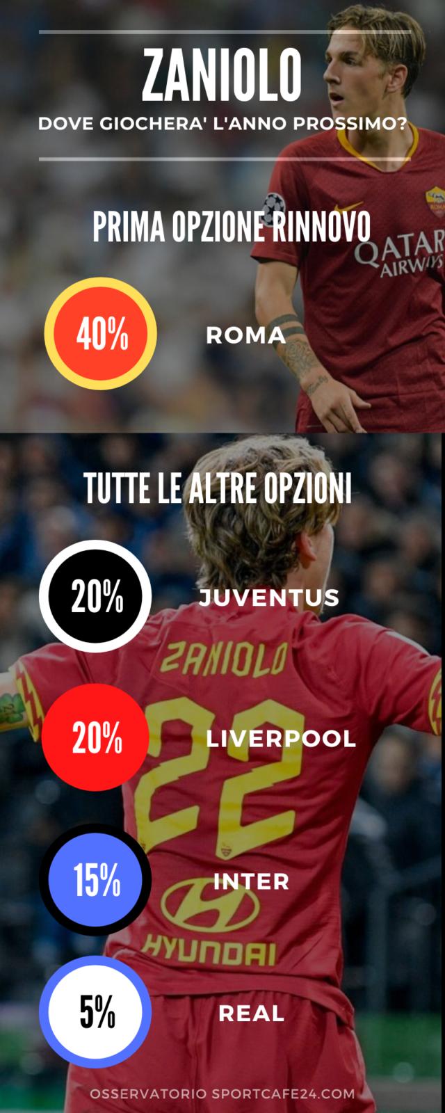 Infografica Calciomercato Zaniolo
