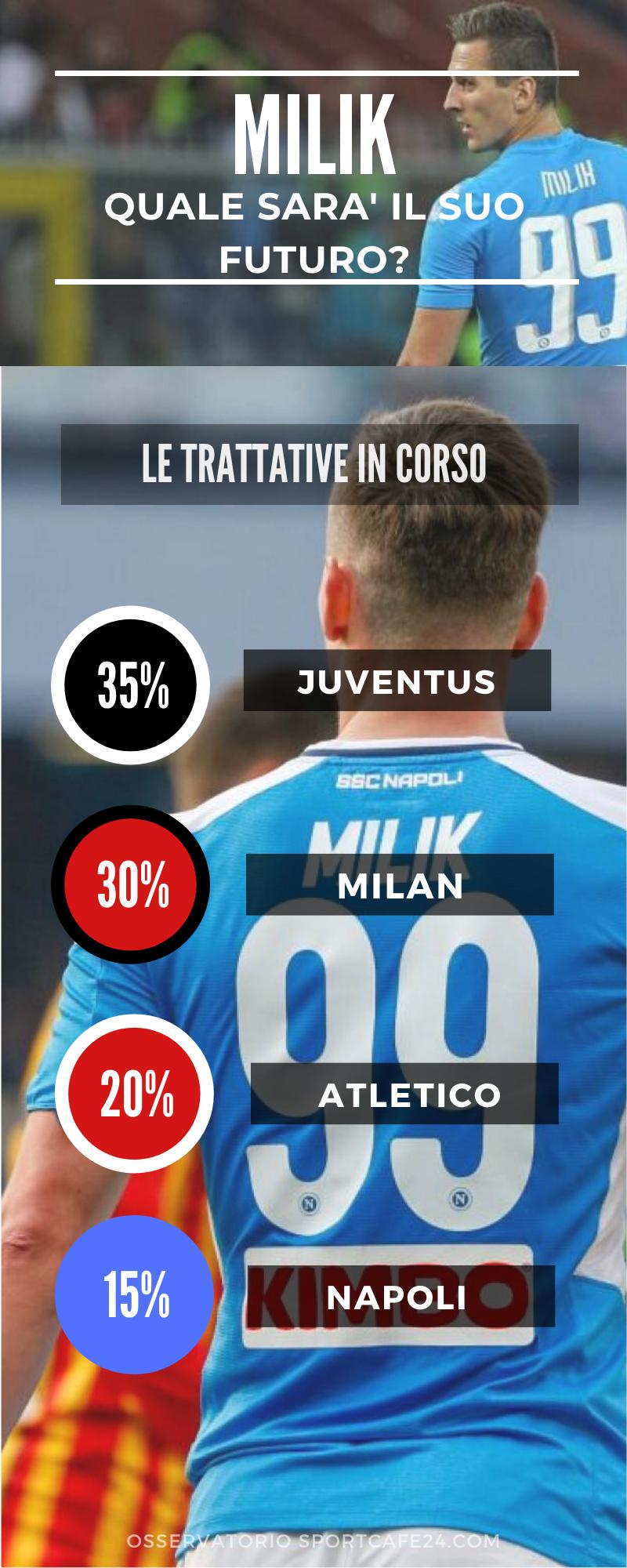 Milik trattativa Juventus Milan