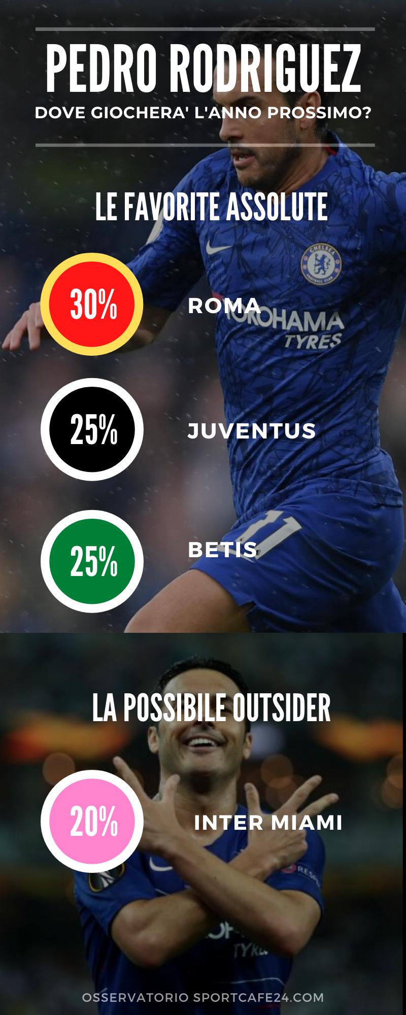 Pedro conteso da Roma e Juventus le possibili destinazioni dell'attaccante spagnolo