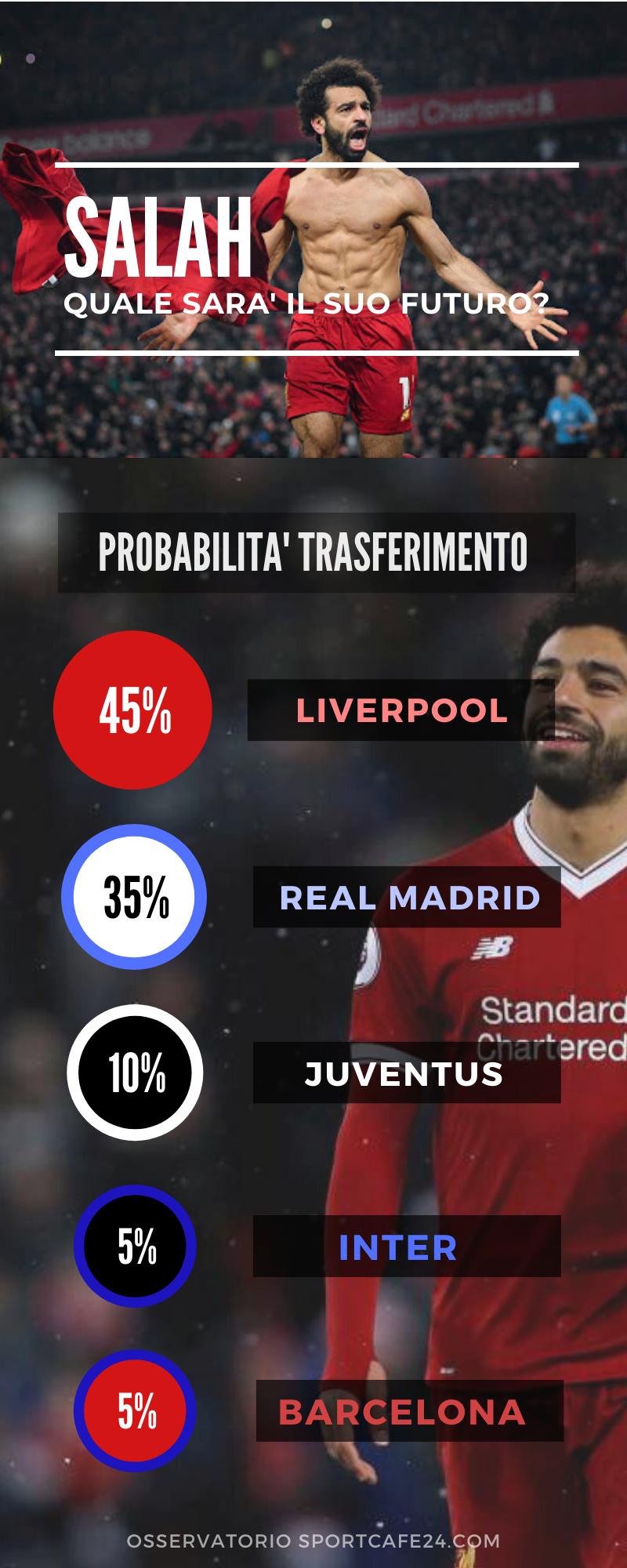 Salah Juventus: i bianconeri nella lista delle possibile destinazioni