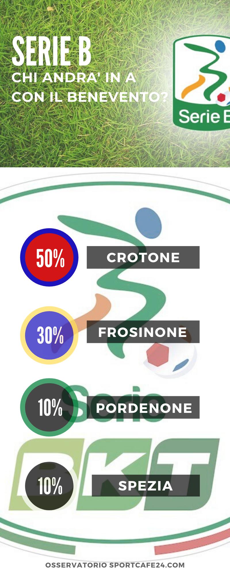 Le favorite del campionato di Serie B