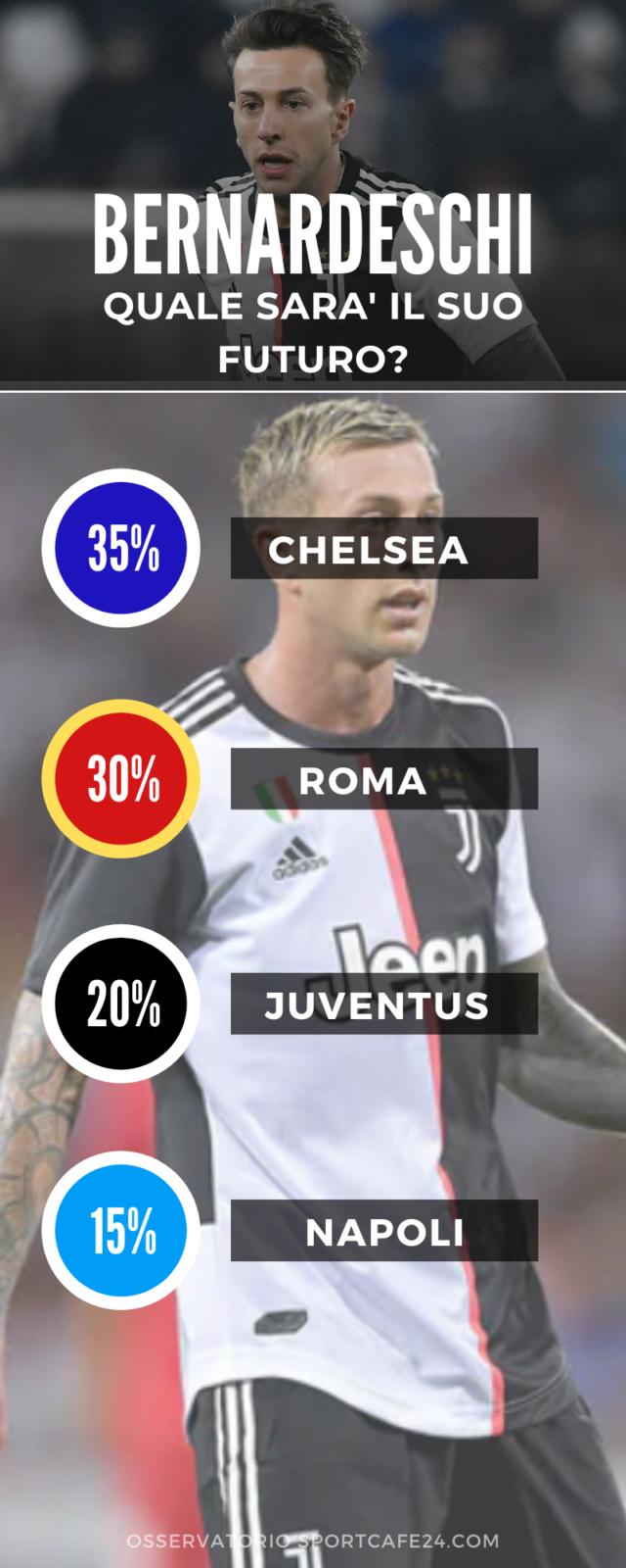 Infografica Bernardeschi Calciomercato