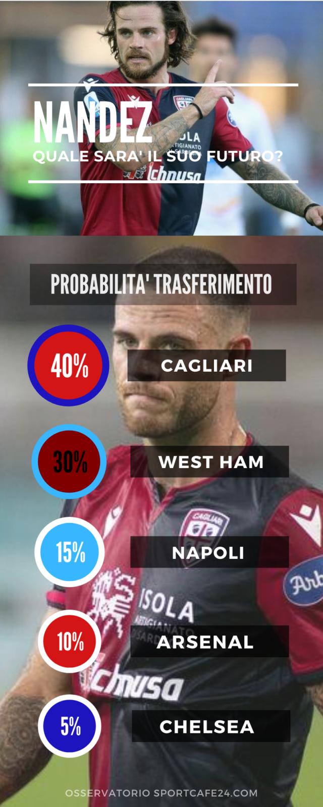 Nandez lascerà il Cagliari la prossima stagione?