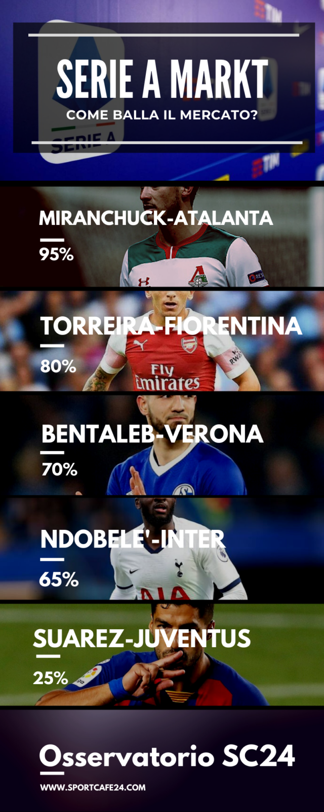 Ndombelè-Inter si fa?