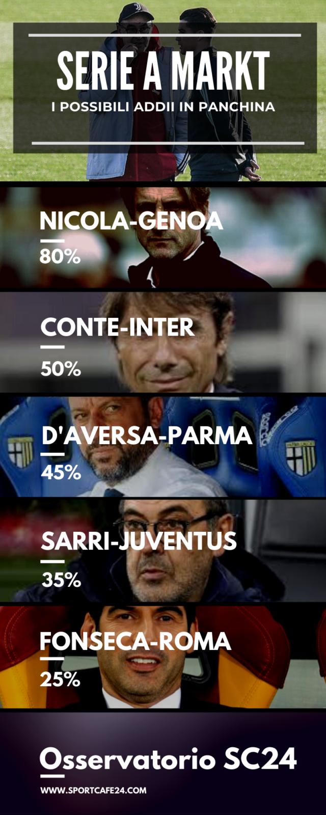 Conte lascia l'Inter?