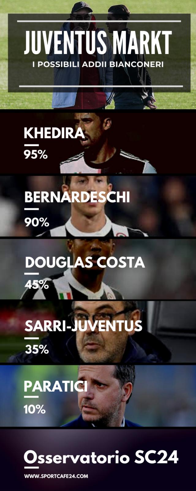 Sarri-Juventus: sarà addio?