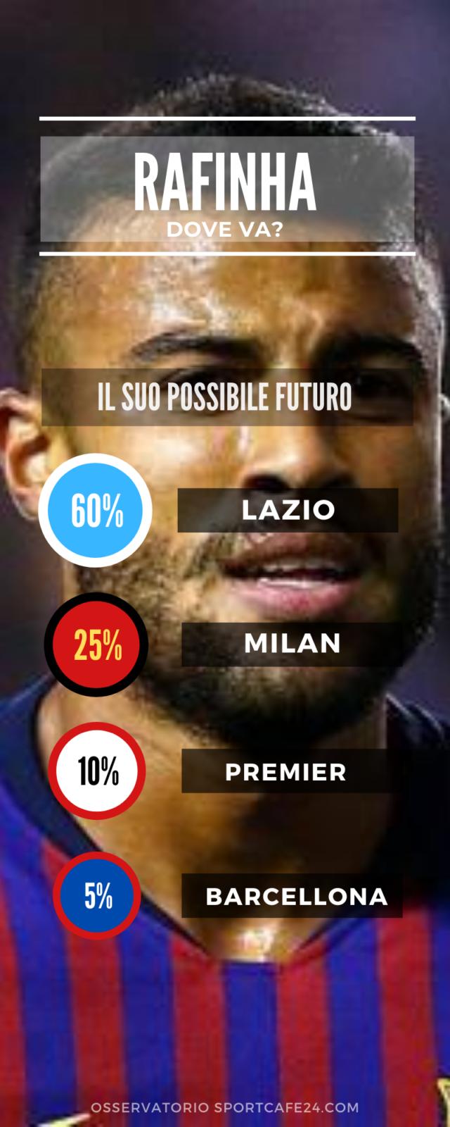 Rafinha andrà alla Lazio?
