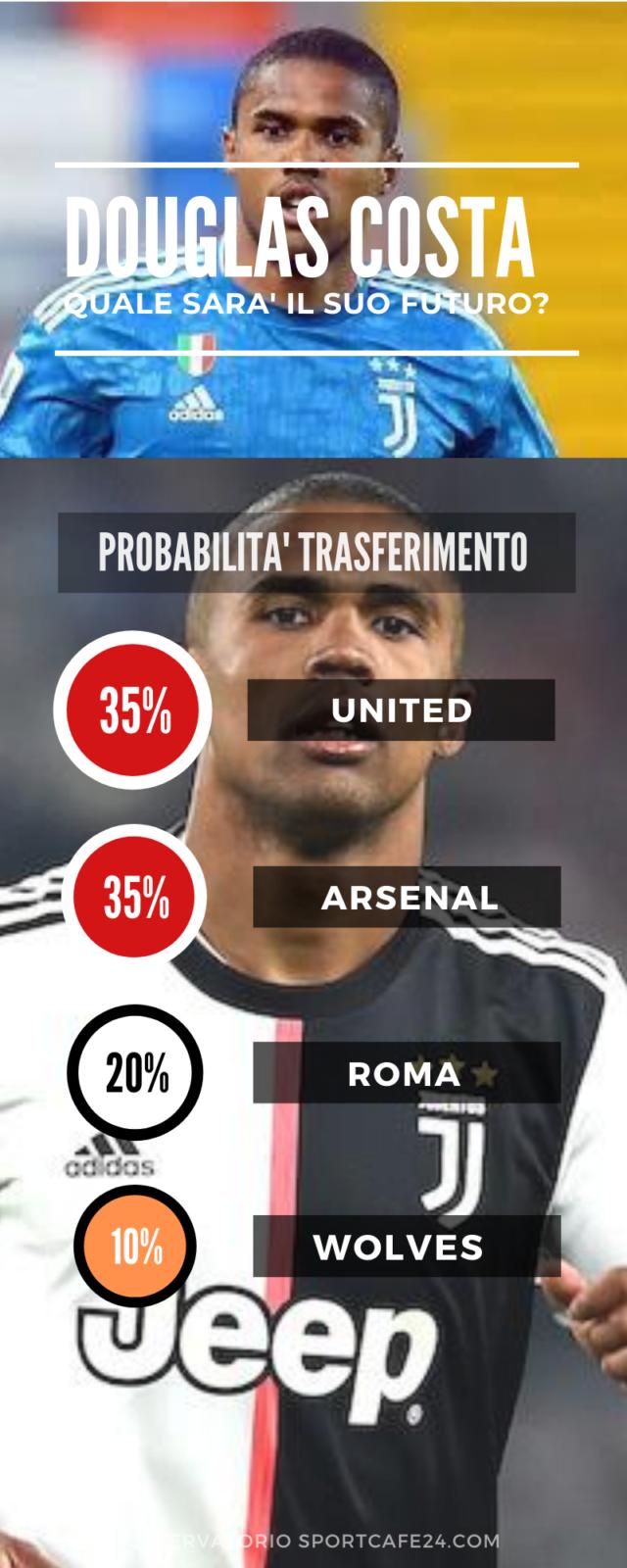 Douglas Costa lascerà la Juventus?