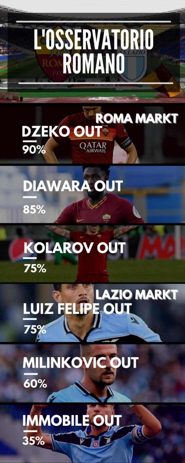 Dzeko e Milinkovic Savic lasciano Roma e Lazio?