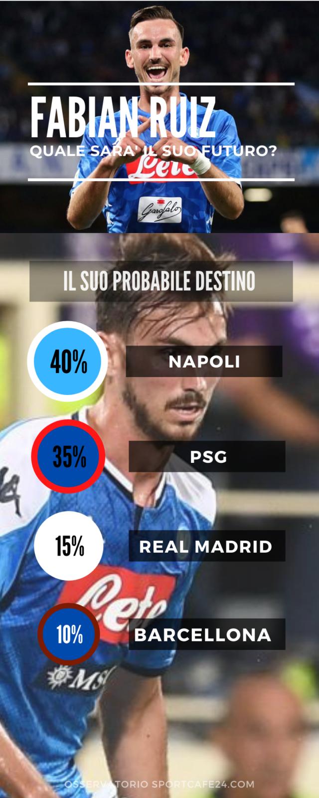 Fabian Ruiz lascerà il Napoli?
