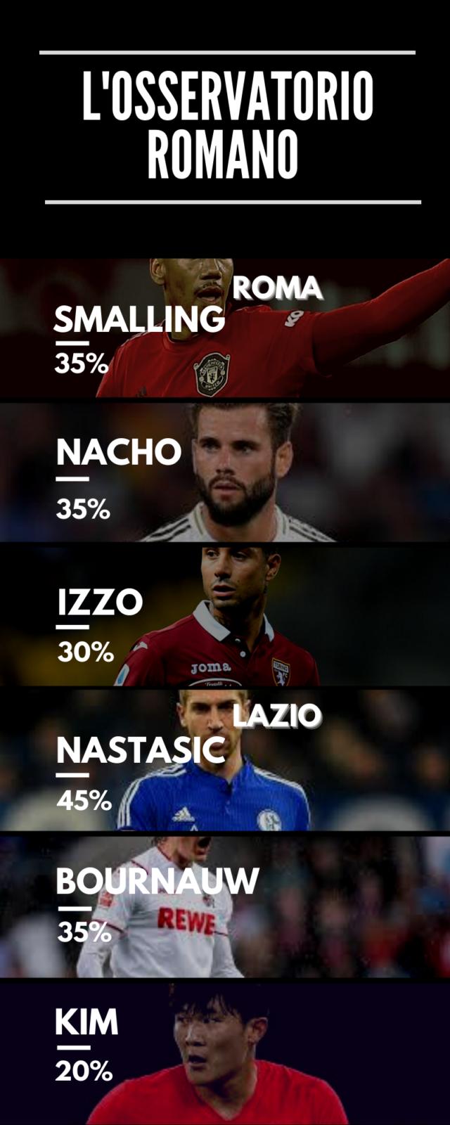 Nacho sarà il colpo della Roma i difesa?