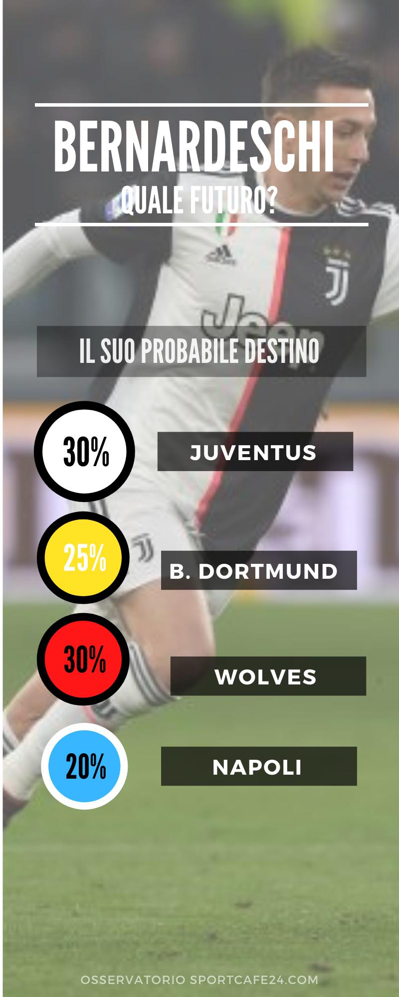 Infografica Bernardeschi