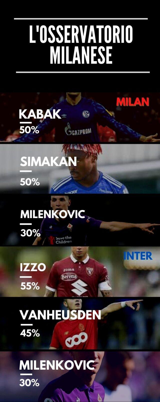 Inter-Milan: duello dimercato?