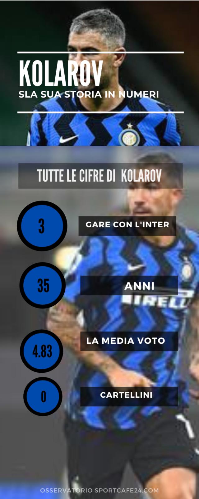 Kolarov-Saelemaekers: gli stili diversi di Inter e Milan
