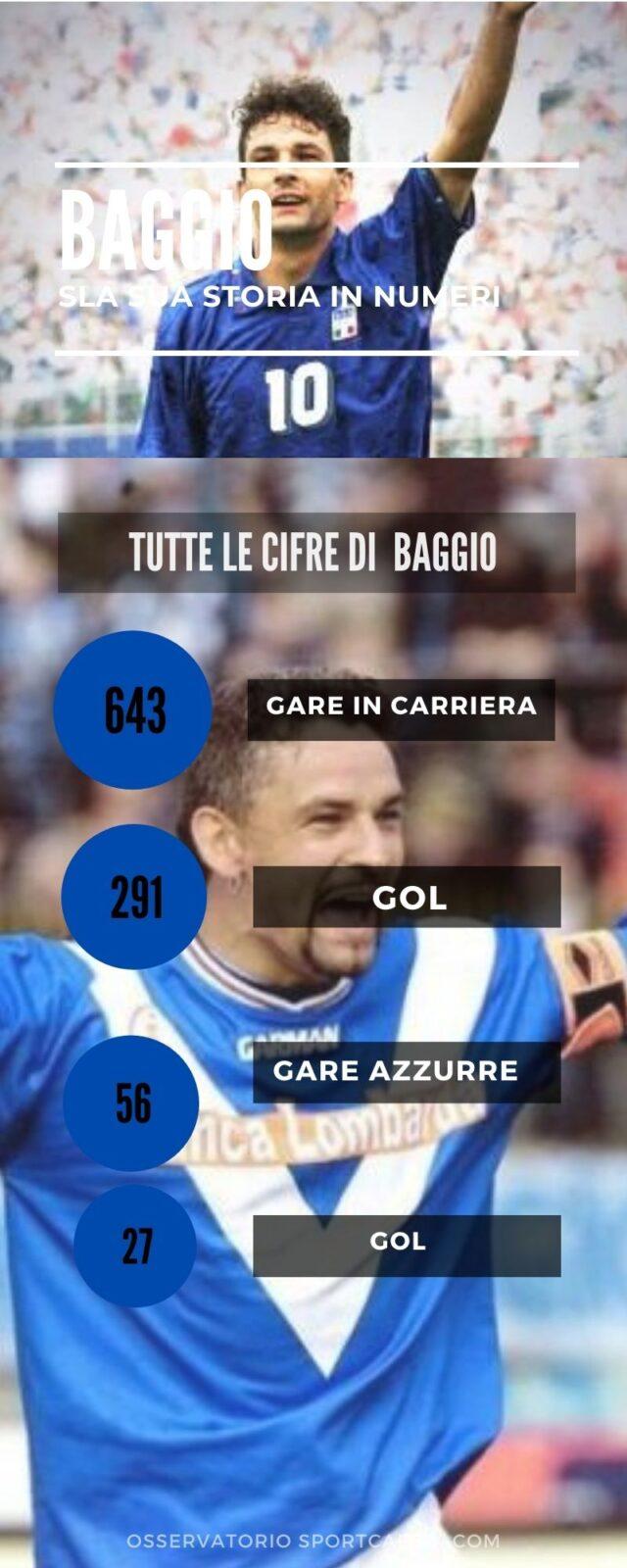 Baggio-Del Piero: amici e rivali