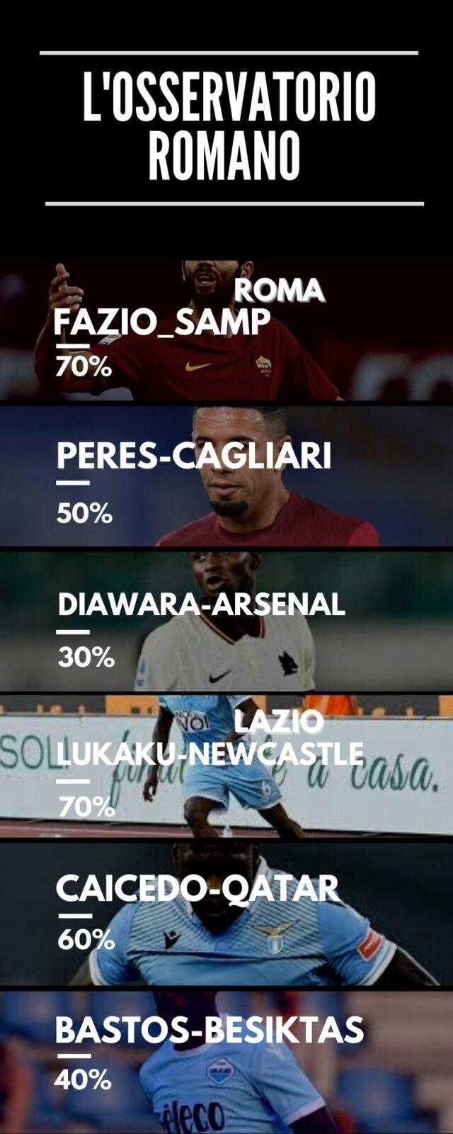 Caicedo lascerà la Lazio?