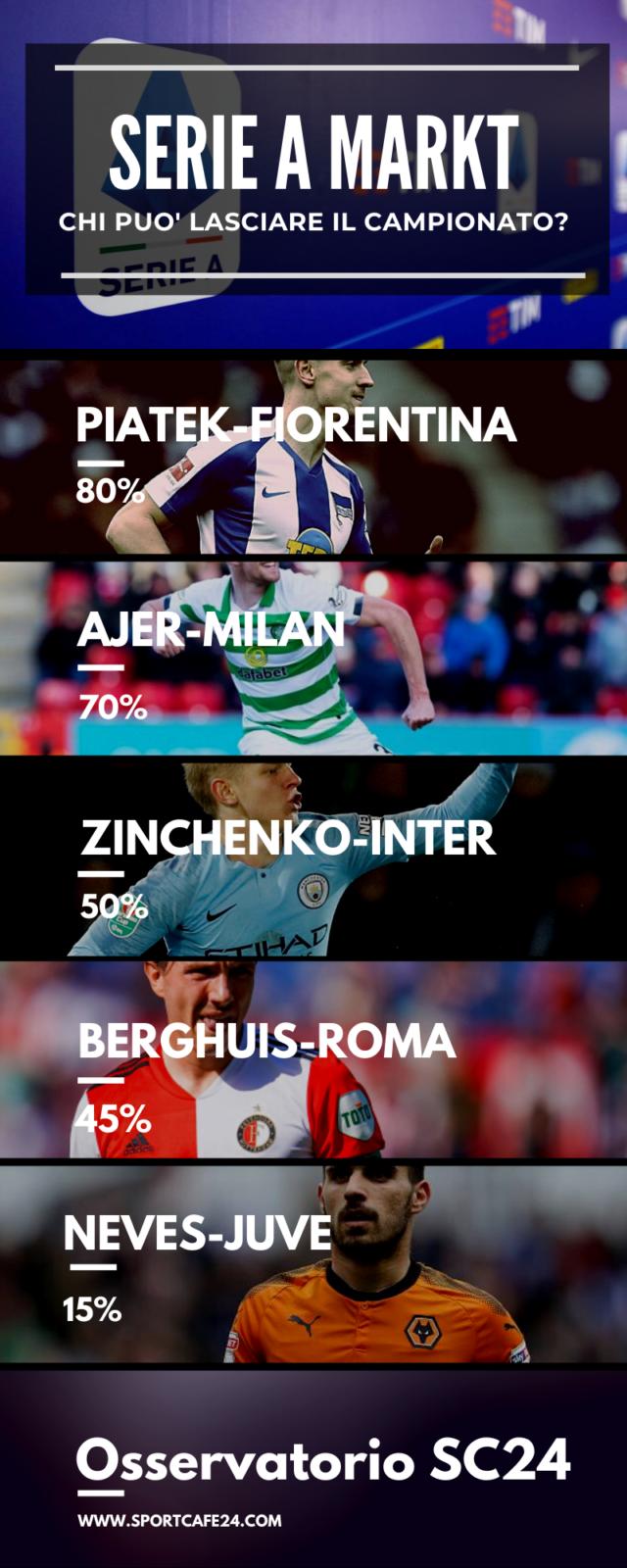 Zinchenko potrebbe essere un rinforzo per l'Inter