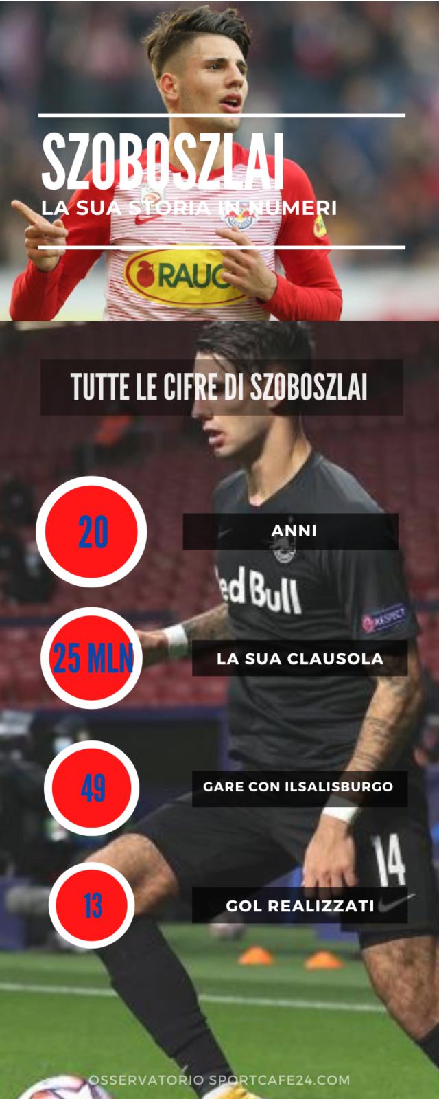 Szoboszlai: Milan o Inter nel futuro?