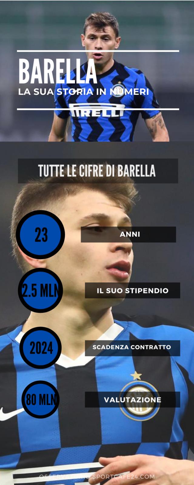 Calhanoglou e Barella lasceranno Milan e Inter?