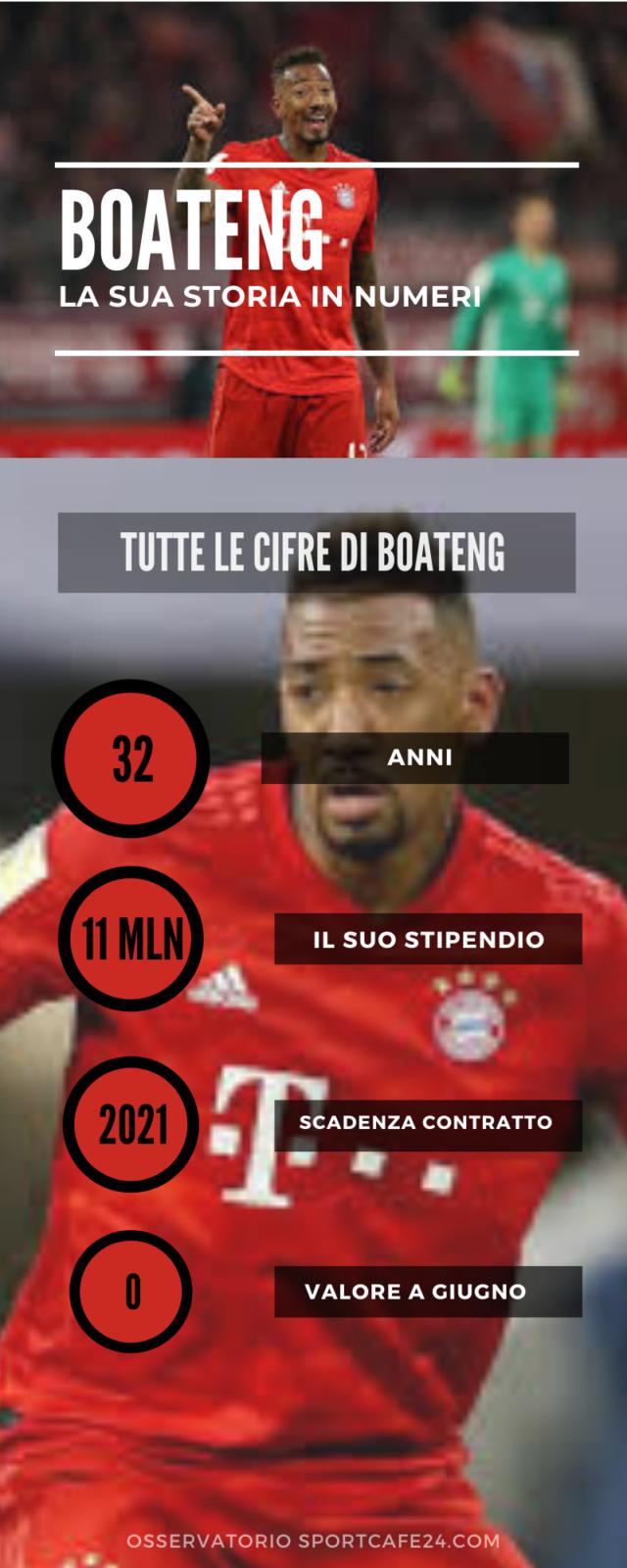 Boateng-Milan: affare a gennaio?