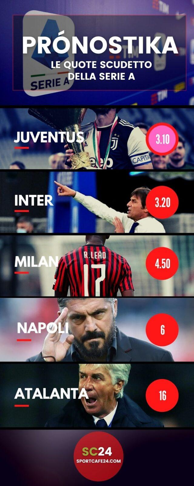Quote Scudetto Serie A dopo le prime 9 giornate della Serie A