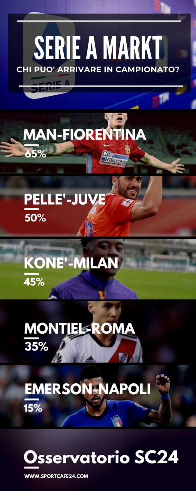 Pellè alla Juventus come vice Morata?