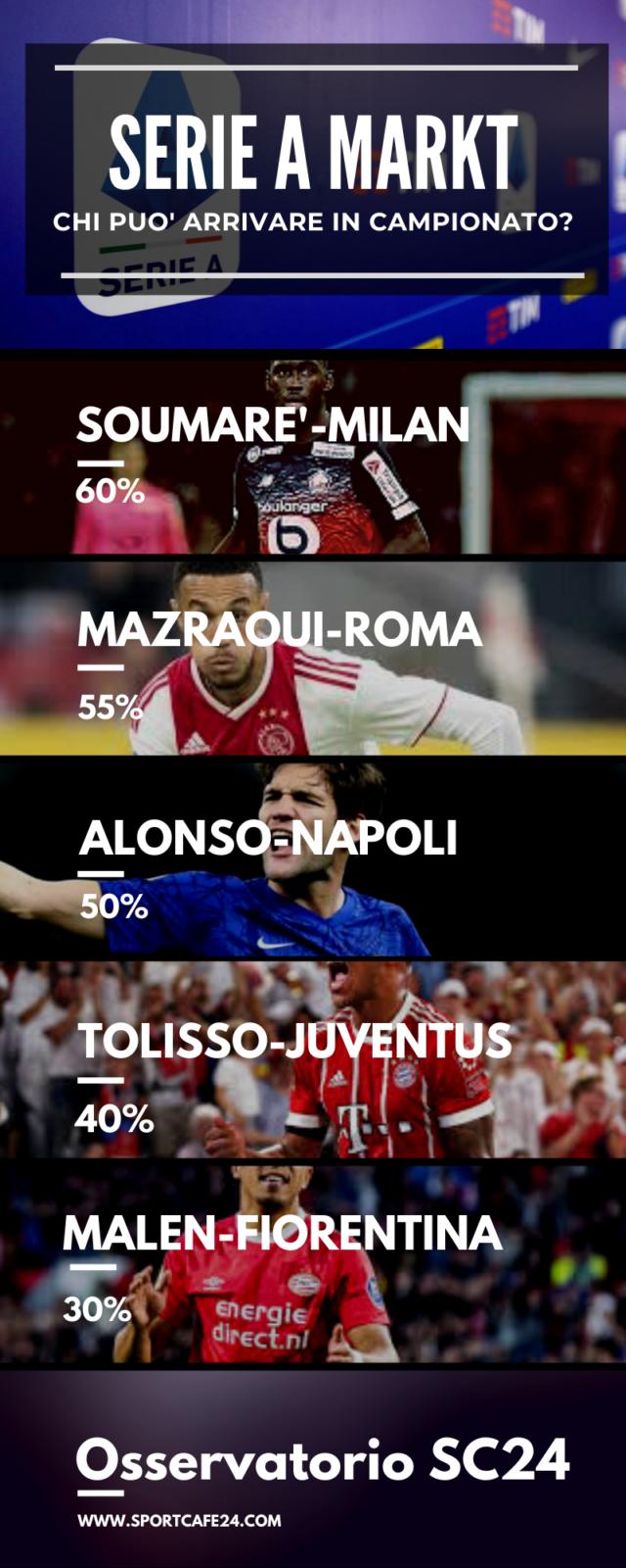 Tolisso alla Juventus?