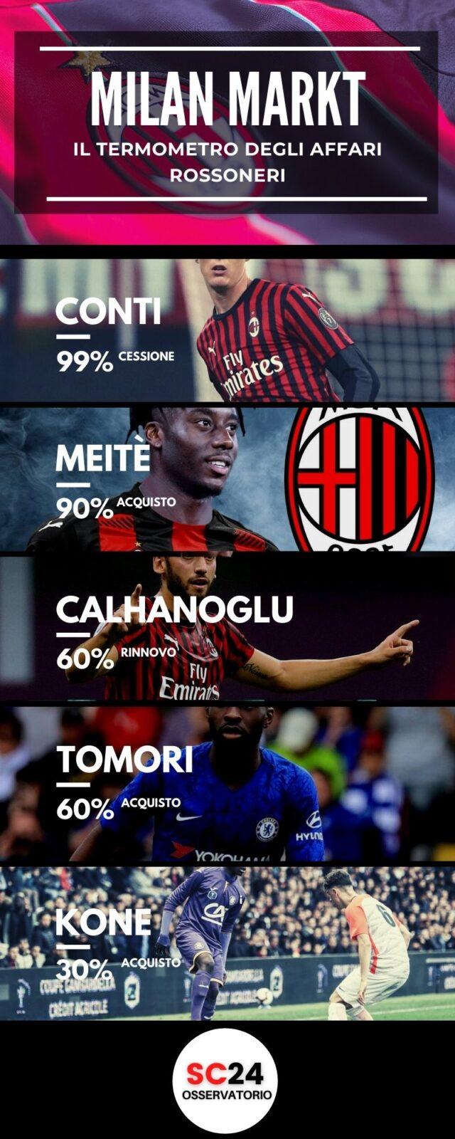 Calciomercato Milan 14 Gennaio