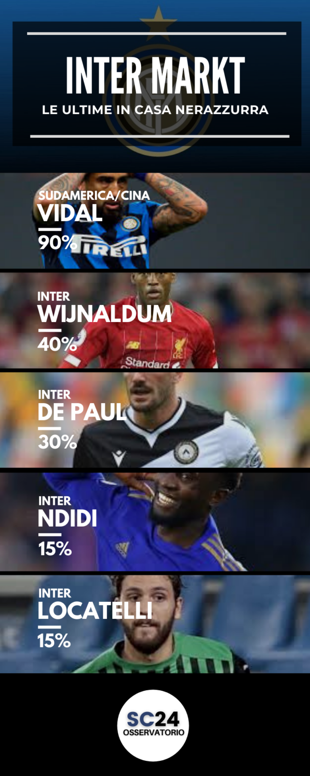 Vidal pronto a laciare l'Inter: ecco chi può sostituirlo