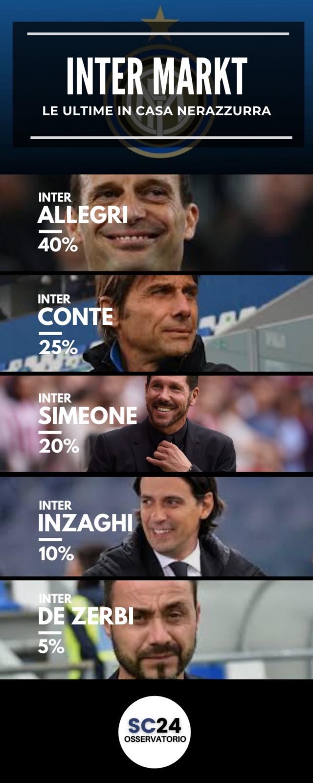 Inter: Conte al capolinea?