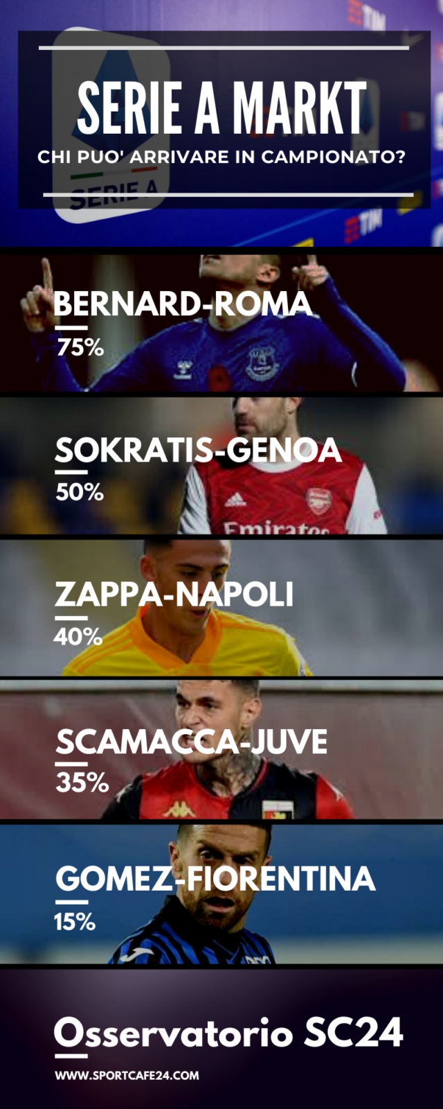 Juventus e Fiorentina: ecco i possibili colpi