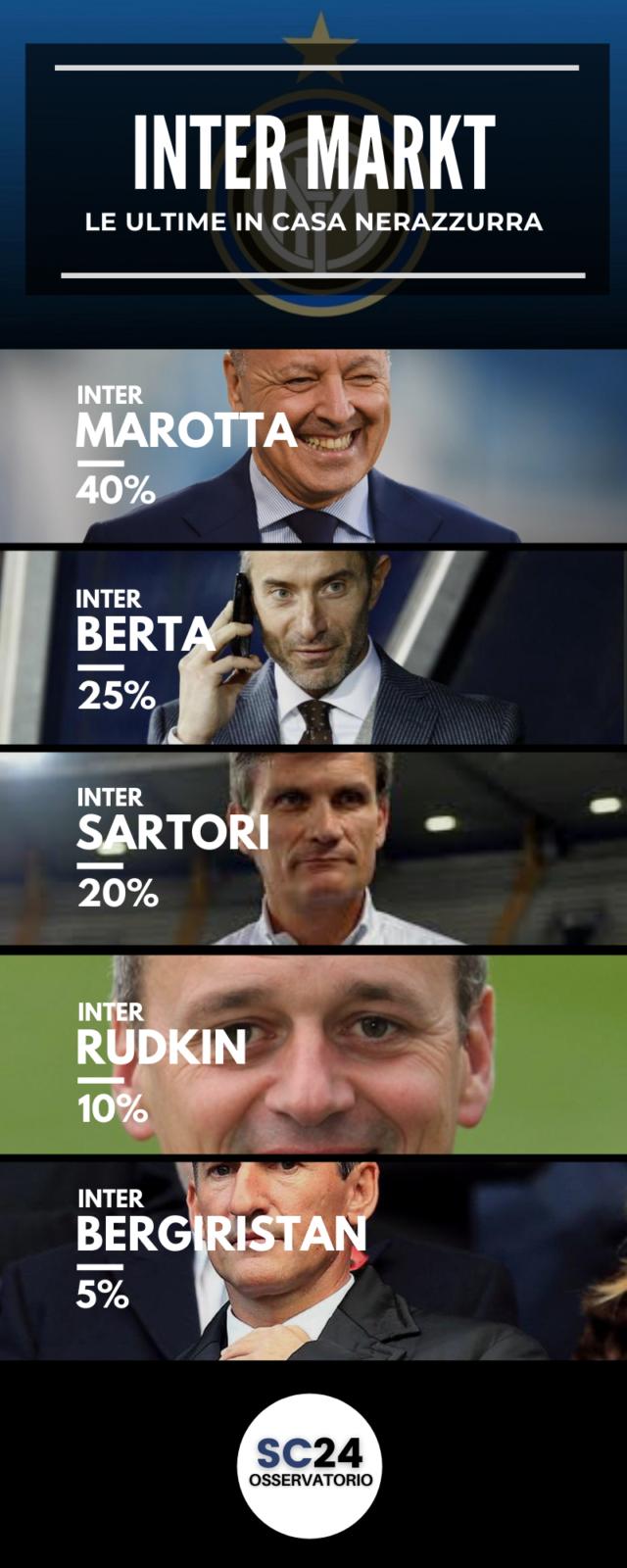 Inter, chi per il dopo Marotta?
