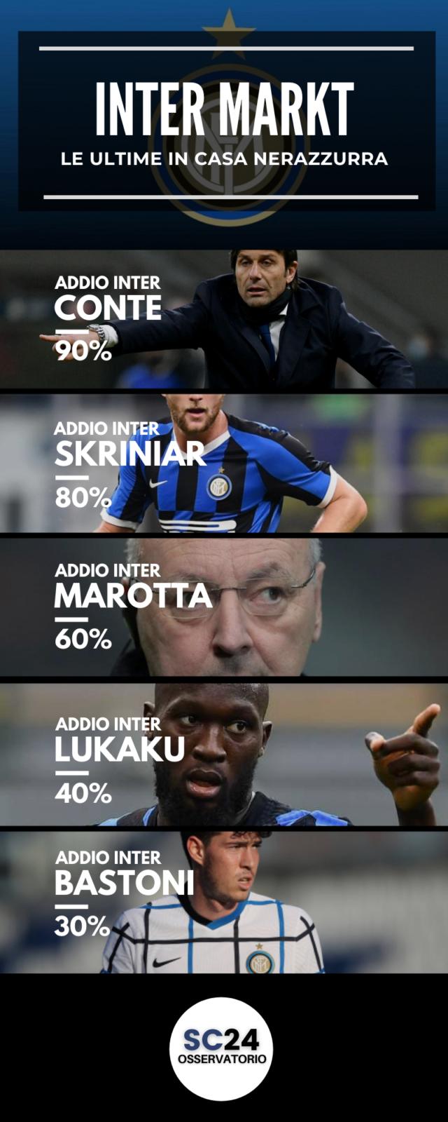 Inter, vincere e dirsi addio?