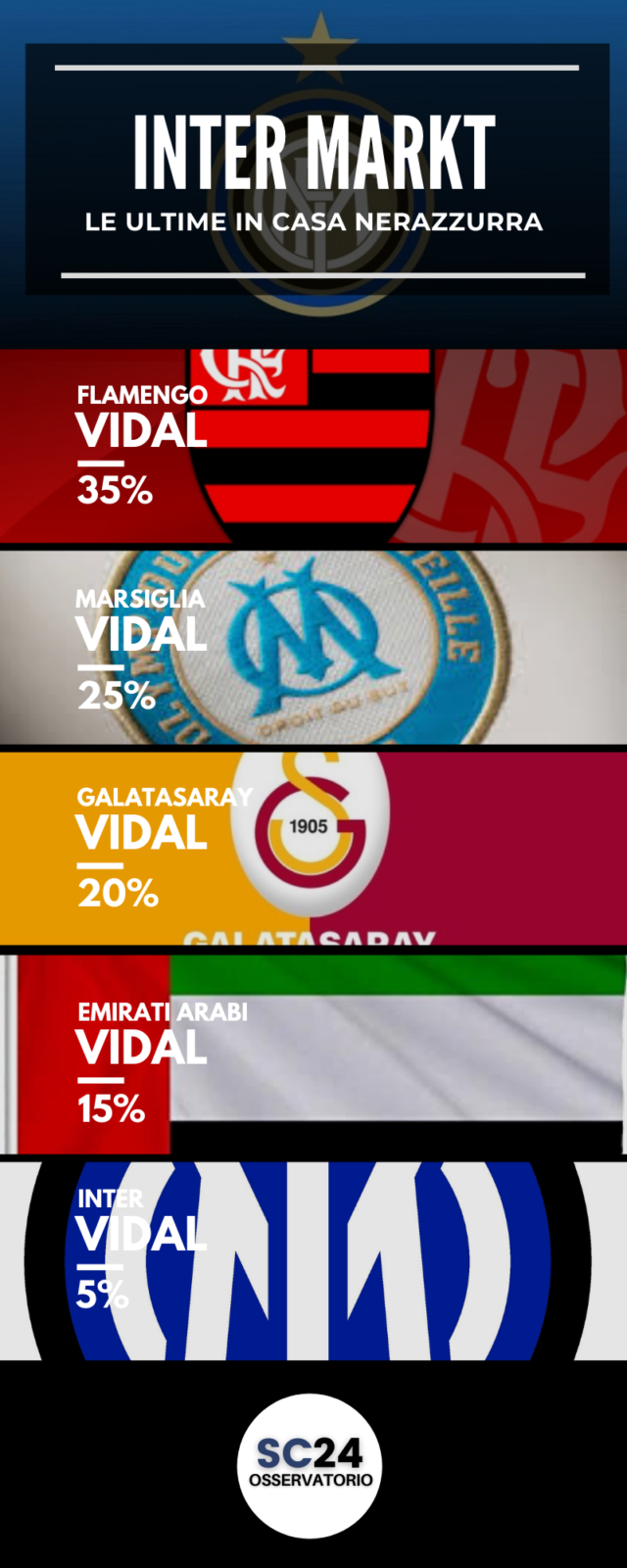 Inter, quale futuro per Vidal?