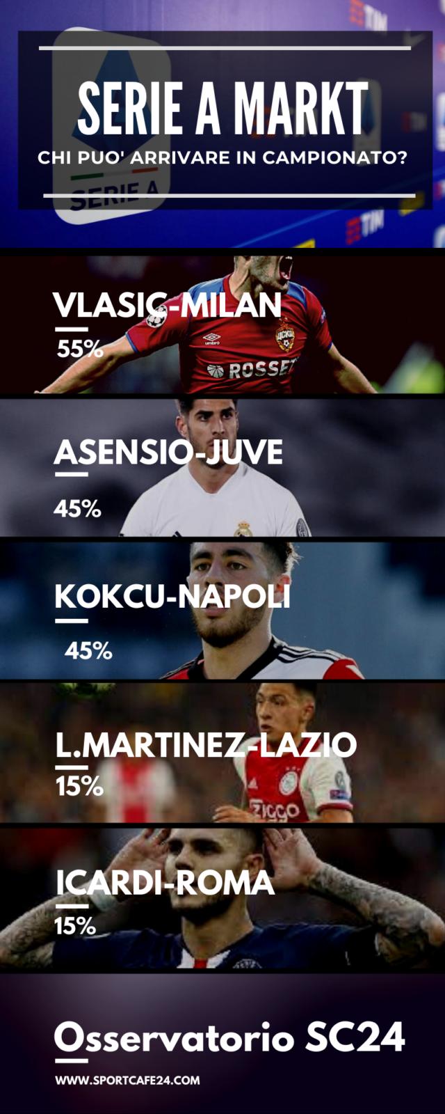 La Juventus punta su Asensio