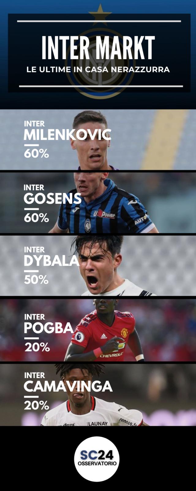 L'Inter pensa a cinque giocatori in  scadenza nel 2022