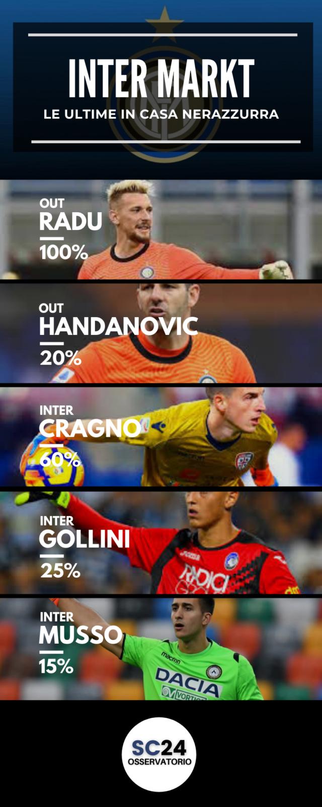 Handanovic: futuro all' Inter incerto