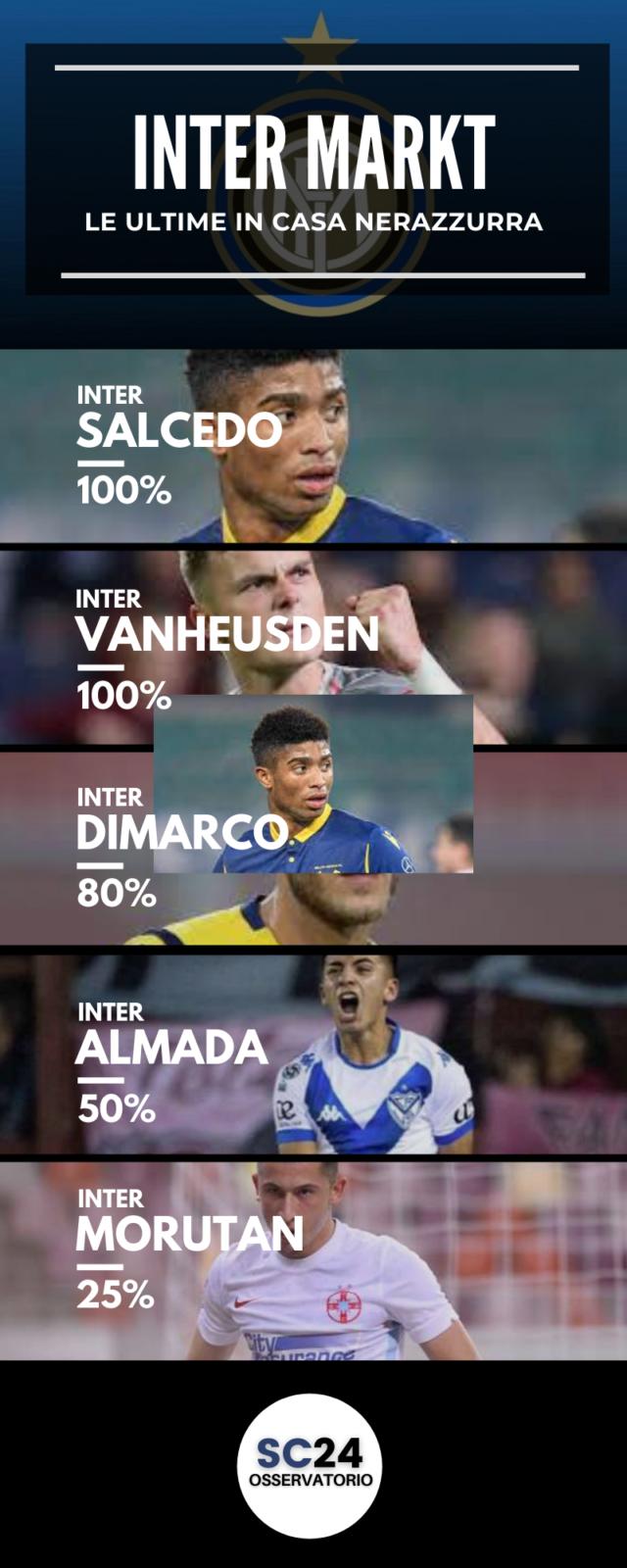 L'Inter cerca dei giovani per il futuro