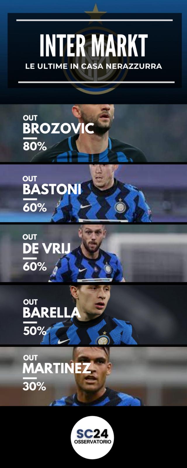 Bastoni via dall'Inter?