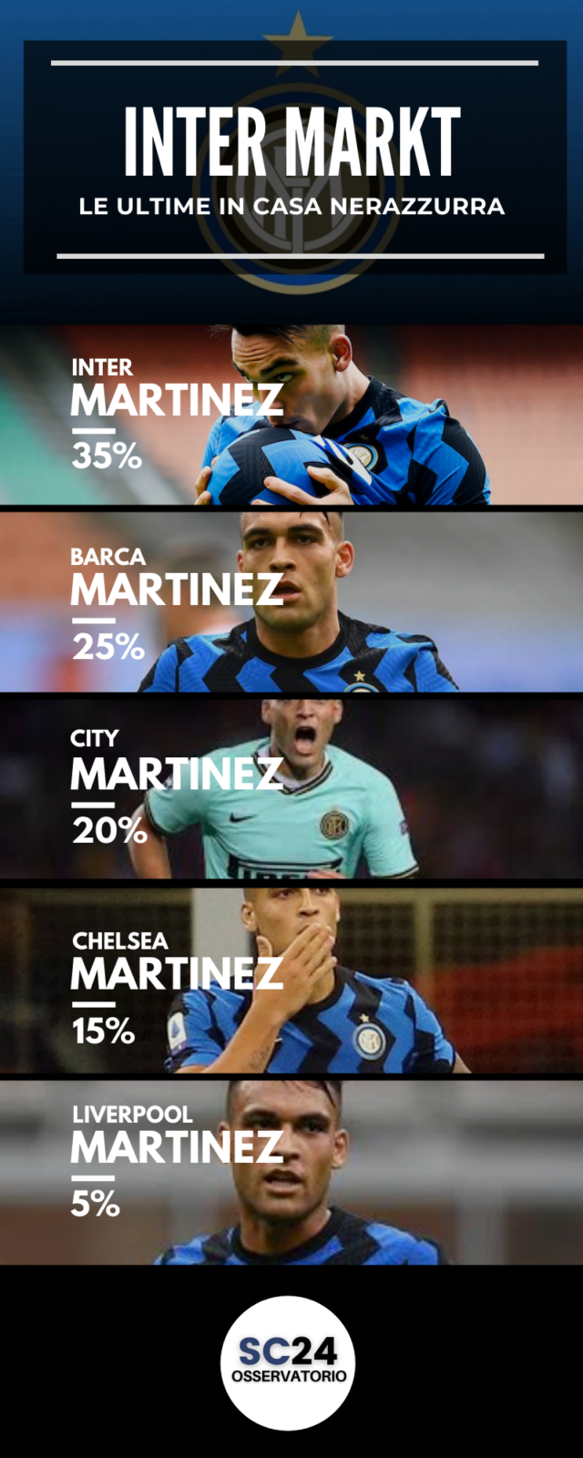Lautaro Martinez lascerà l'Inter?