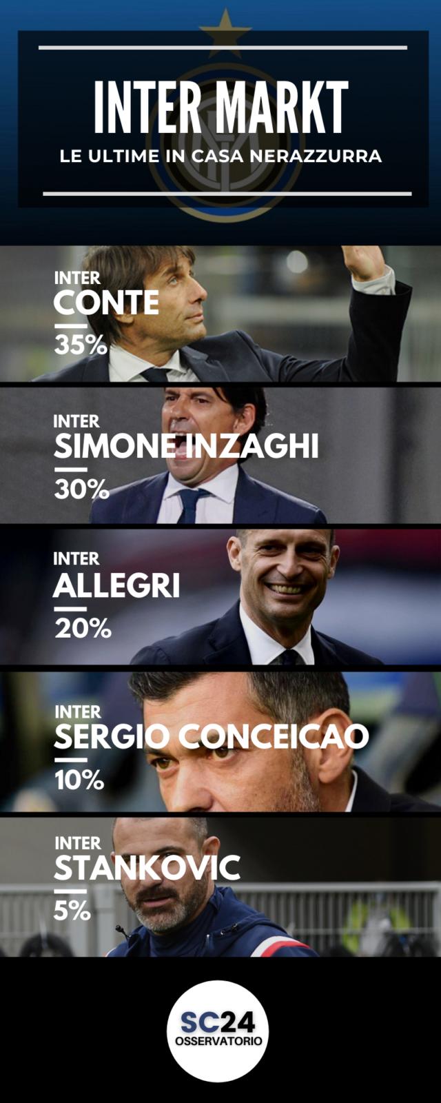 Conteva via o rimane all'Inter?