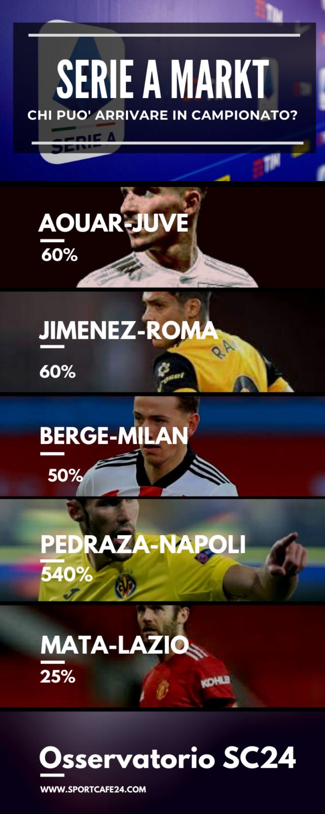 Berge, possibile colpo del Milan in Premier