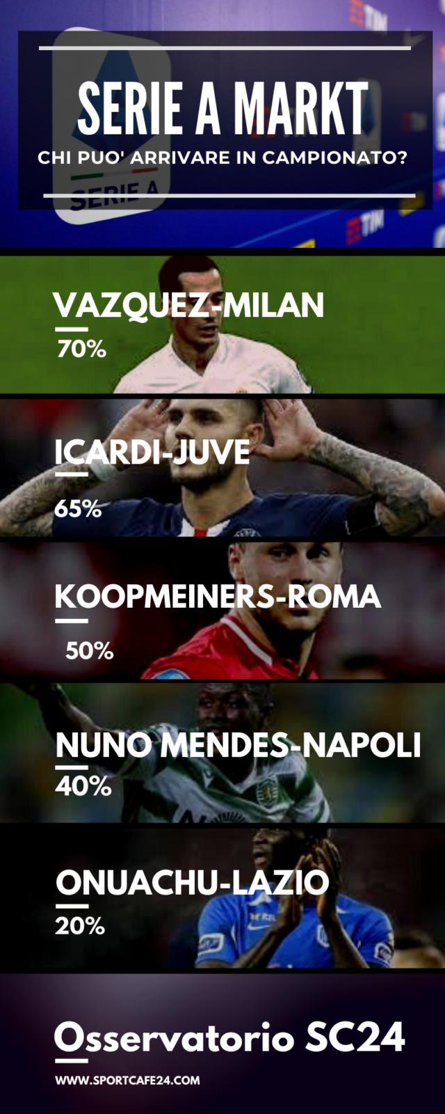 Juventus e Milan vanno a caccia di attaccanti