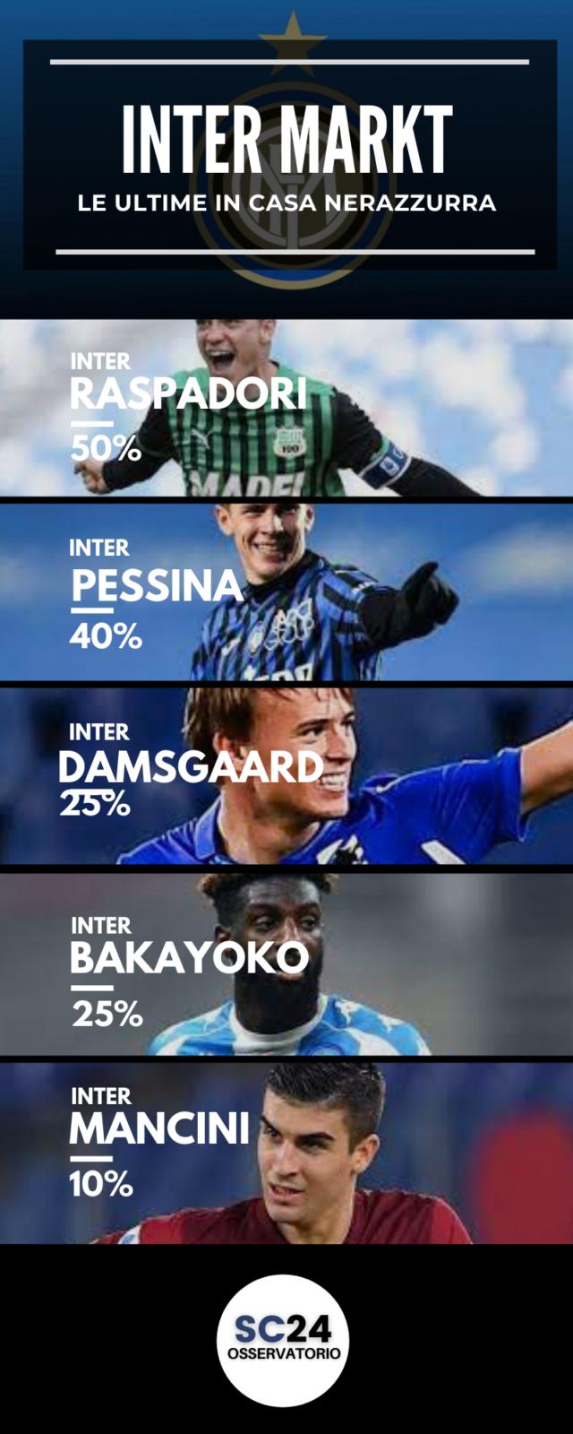 L'Inter vuole Pessina per il suo centrocampo