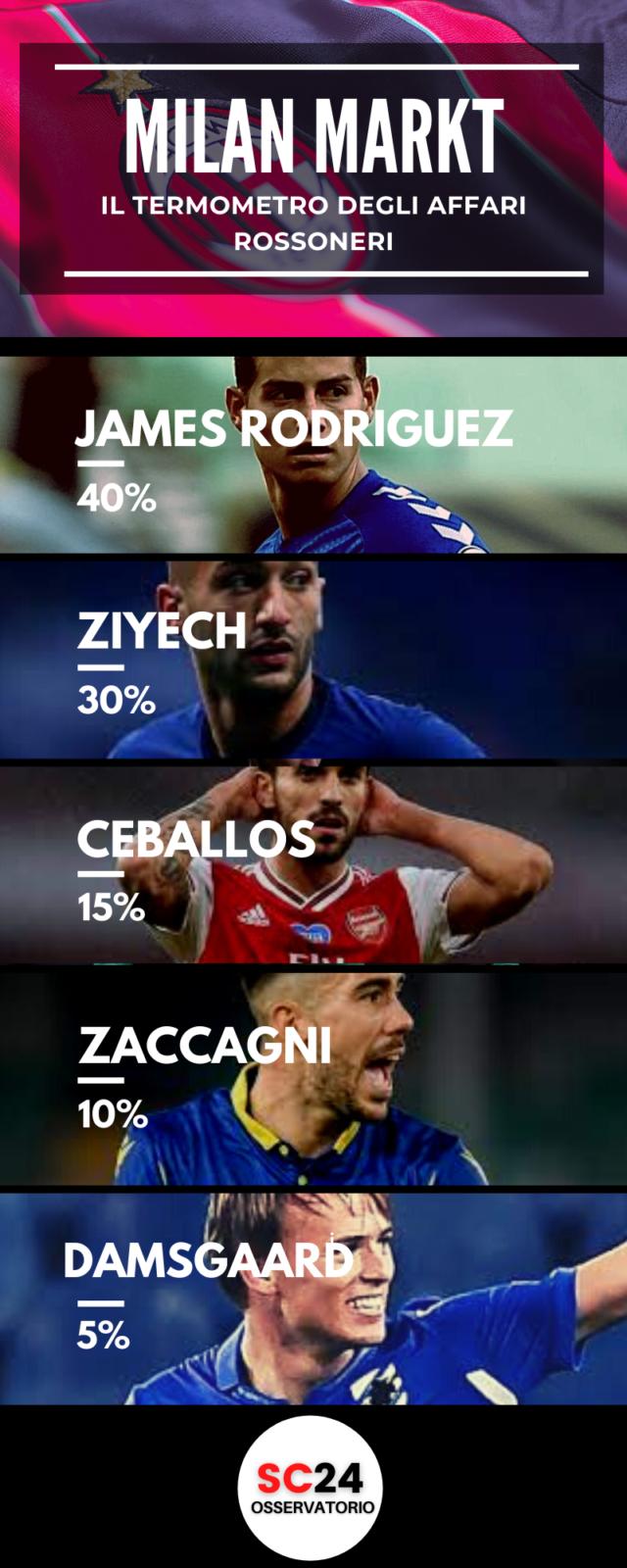 Milan, Rodriguez come erede di Calhanoglu?