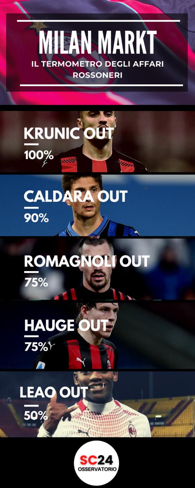 Leao lascerà il Milan?