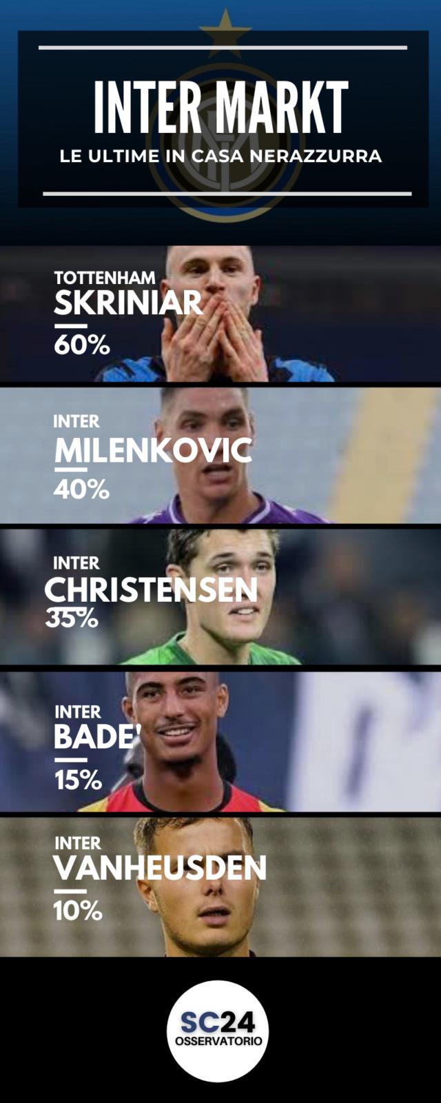 Skriniar-Inter: sarà addio?