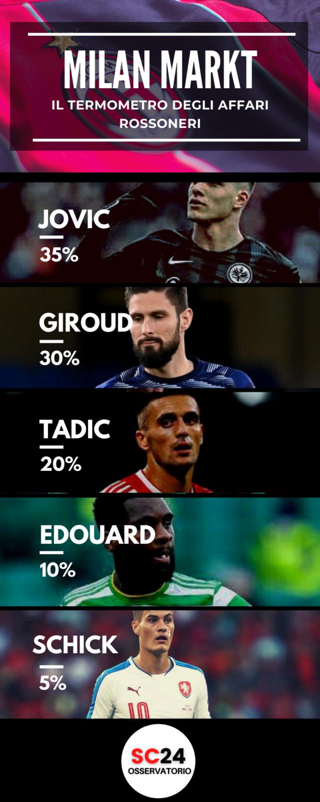Tadic interessa al Milan