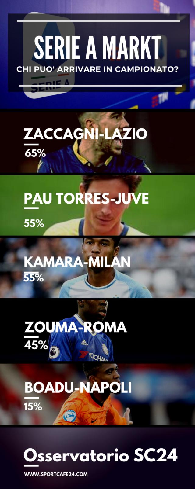 La Juventus ha messo Pau Torres nel mirino